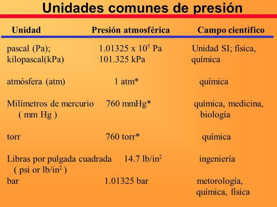 Unidades comunes de presión Unidad Presión atmosférica Campo científico pascal (Pa); 1.01325 x 10 5 Pa Unidad SI; física, kilopascal(kPa) 101.325 kPa