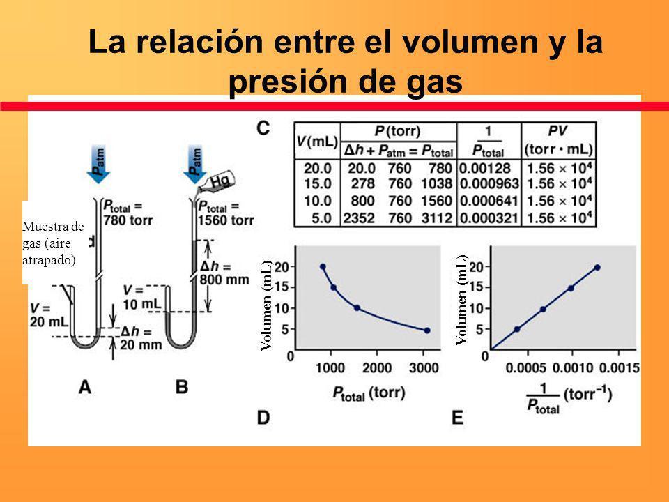 La relación entre el volumen y la presión de gas Muestra de gas (aire atrapado) Volumen (mL)