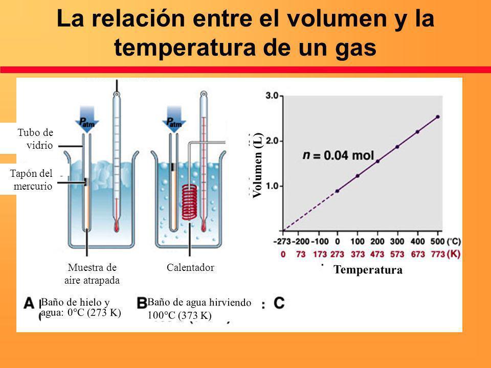La relación entre el volumen y la temperatura de un gas Tubo de vidrio Tapón del mercurio Muestra de aire atrapada Calentador Volumen (L) Temperatura