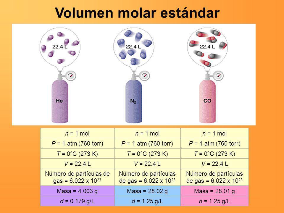Volumen molar estándar n = 1 mol P = 1 atm (760 torr) T = 0°C (273 K) V = 22.4 L Número de partículas de gas = 6.022 x 10 23 Masa = 4.003 gMasa = 28.0