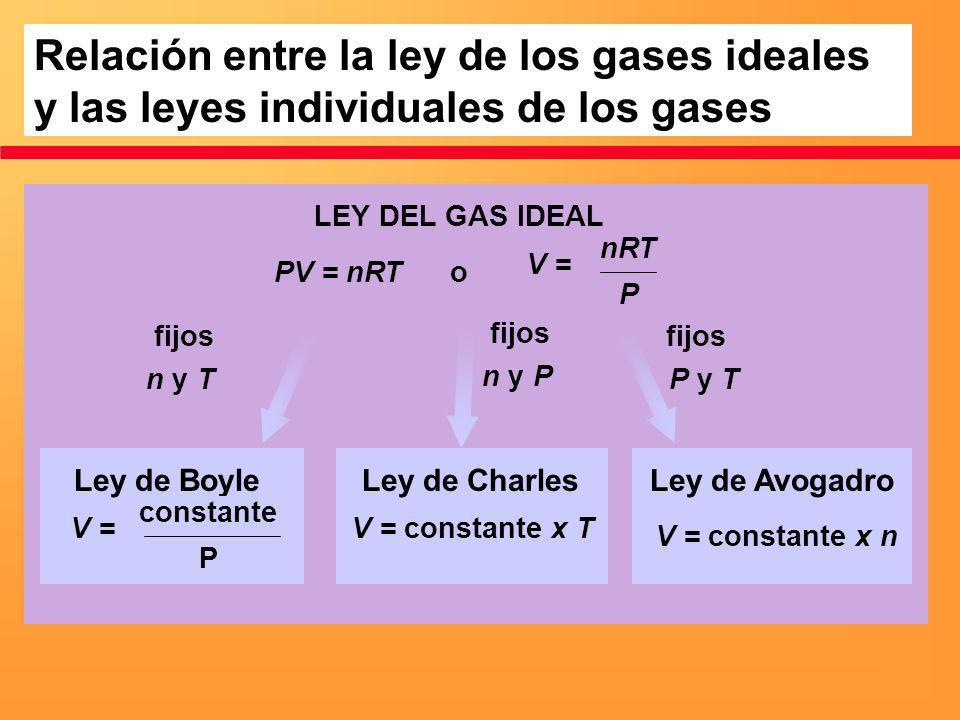 Relación entre la ley de los gases ideales y las leyes individuales de los gases LEY DEL GAS IDEAL Ley de Boyle o fijos n y T fijos n y P fijos P y T