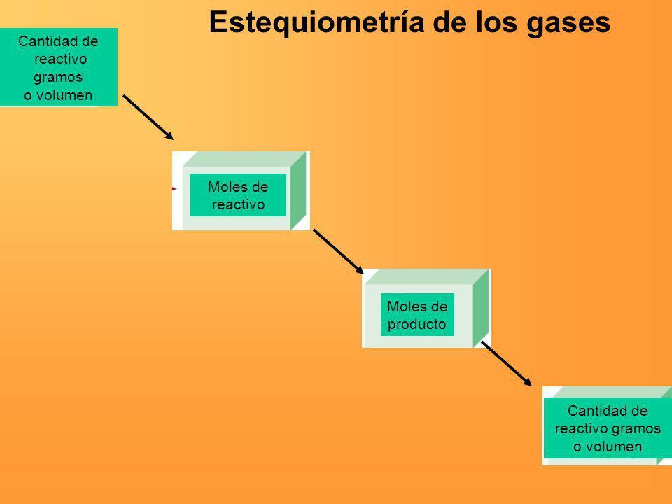 Cantidad de reactivo gramos o volumen Moles de reactivo Moles de producto Cantidad de reactivo gramos o volumen Estequiometría de los gases