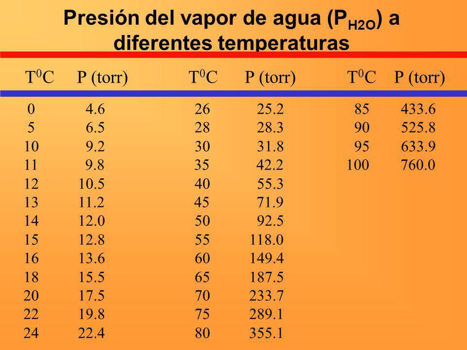 Presión del vapor de agua (P H2O ) a diferentes temperaturas T 0 C P (torr) T 0 C P (torr) T 0 C P (torr) 0 4.6 26 25.2 85 433.6 5 6.5 28 28.3 90 525.