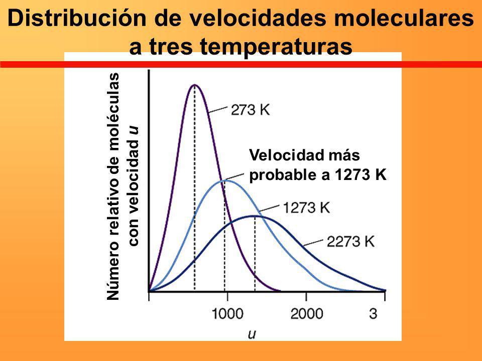 Distribución de velocidades moleculares a tres temperaturas Velocidad más probable a 1273 K Número relativo de moléculas con velocidad u