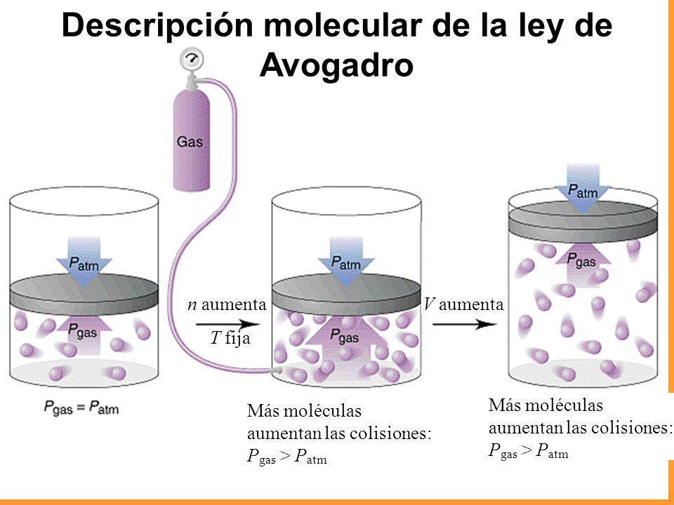 Descripción molecular de la ley de Avogadro n aumentaV aumenta T fija Más moléculas aumentan las colisiones: P gas > P atm