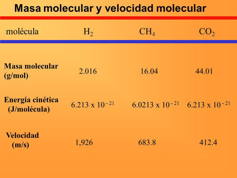 molécula H 2 CH 4 CO 2 Masa molecular (g/mol) Energía cinética (J/molécula) Velocidad (m/s) 2.016 16.04 44.01 6.213 x 10 - 21 6.0213 x 10 - 21 6.213 x