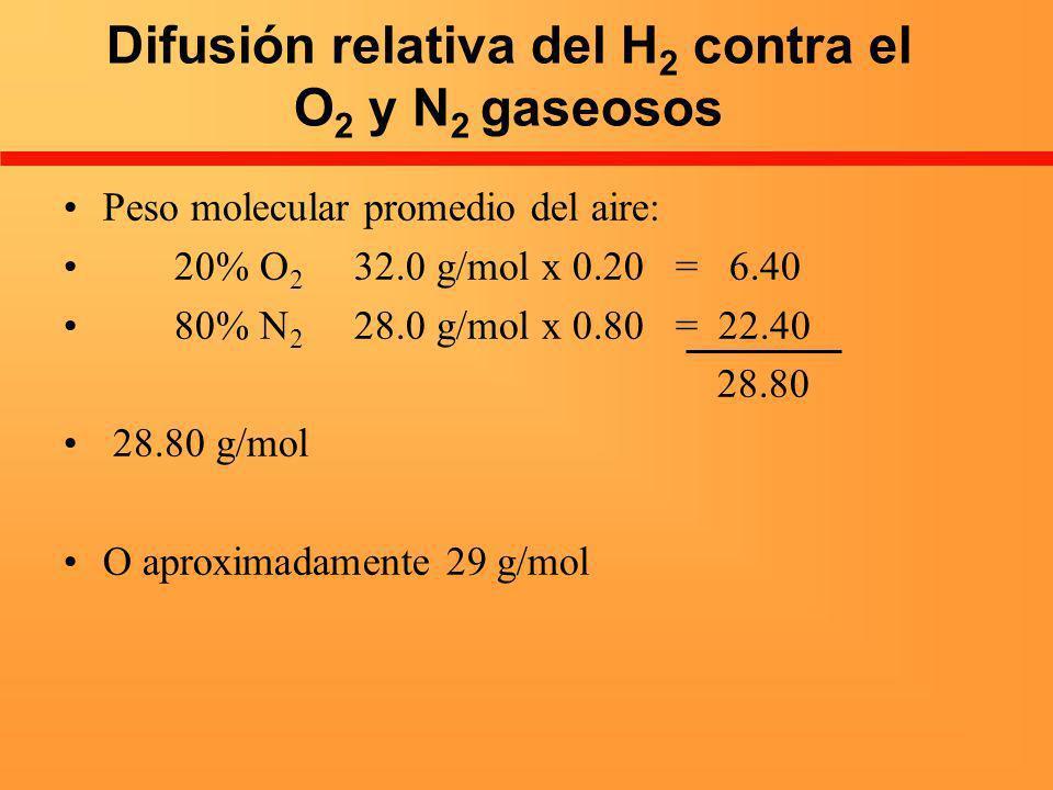Difusión relativa del H 2 contra el O 2 y N 2 gaseosos Peso molecular promedio del aire: 20% O 2 32.0 g/mol x 0.20 = 6.40 80% N 2 28.0 g/mol x 0.80 =