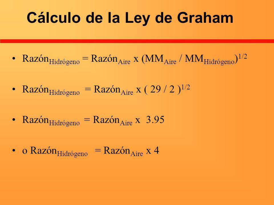 Cálculo de la Ley de Graham Razón Hidrógeno = Razón Aire x (MM Aire / MM Hidrógeno ) 1/2 Razón Hidrógeno = Razón Aire x ( 29 / 2 ) 1/2 Razón Hidrógeno