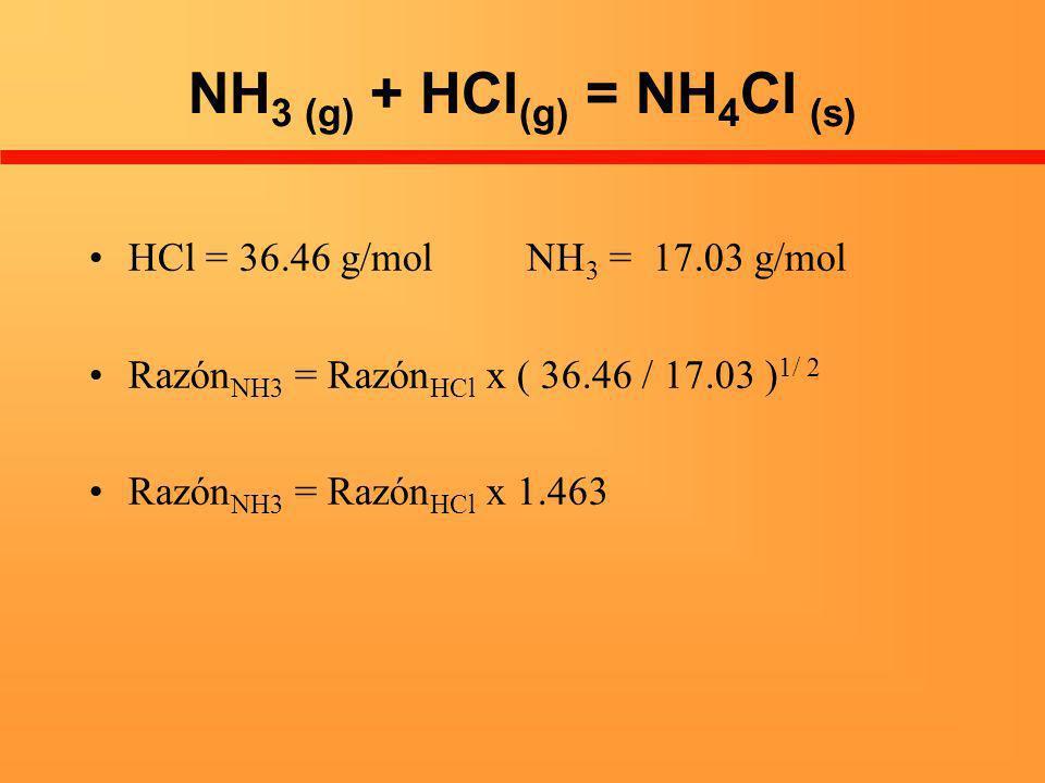NH 3 (g) + HCl (g) = NH 4 Cl (s) HCl = 36.46 g/mol NH 3 = 17.03 g/mol Razón NH3 = Razón HCl x ( 36.46 / 17.03 ) 1/ 2 Razón NH3 = Razón HCl x 1.463