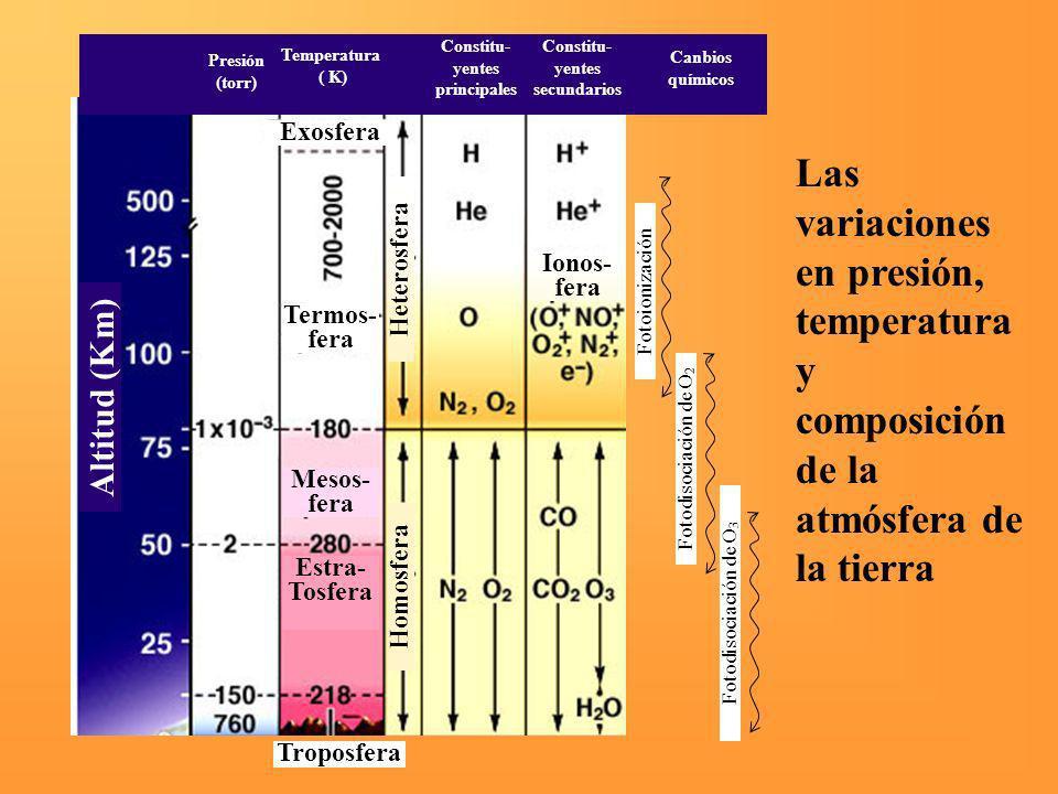 Presión (torr) Temperatura ( K) Constitu- yentes principales Constitu- yentes secundarios Canbios químicos Altitud (Km) Exosfera Termos- fera Mesos- f