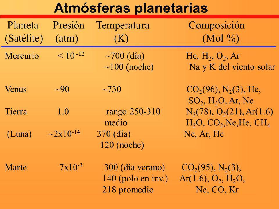 Atmósferas planetarias Planeta Presión Temperatura Composición (Satélite) (atm) (K) (Mol %) Mercurio < 10 -12 ~700 (día) He, H 2, O 2, Ar ~100 (noche)