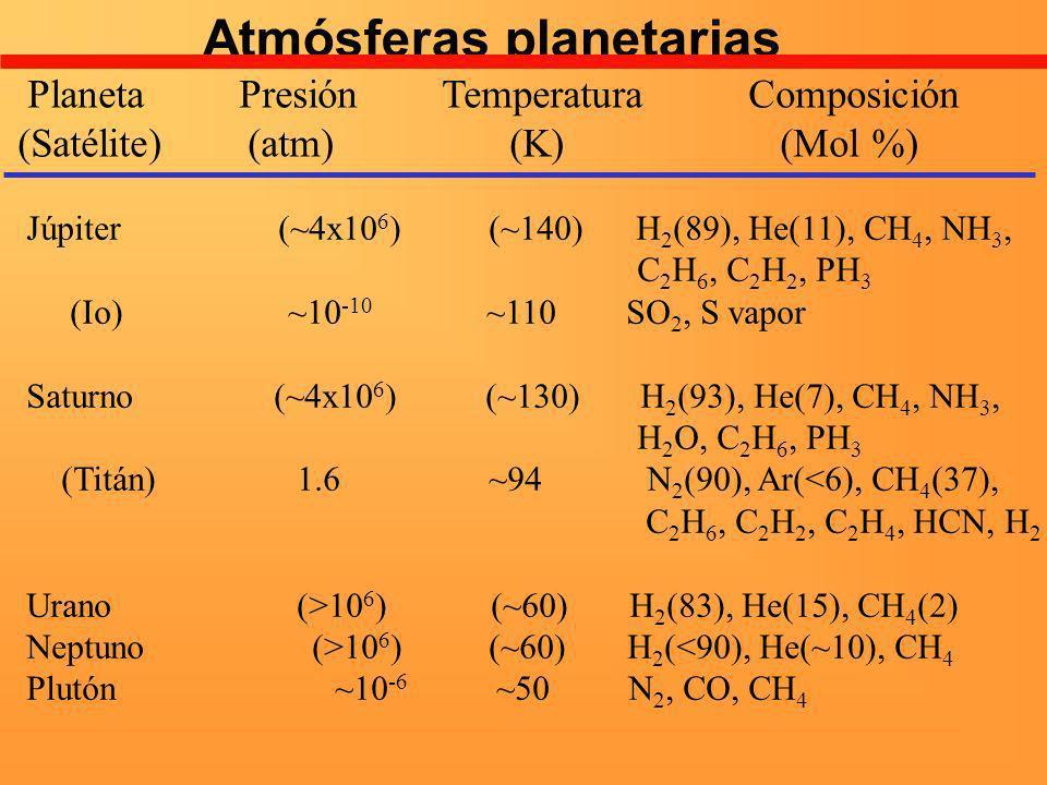 Júpiter (~4x10 6 ) (~140) H 2 (89), He(11), CH 4, NH 3, C 2 H 6, C 2 H 2, PH 3 (Io) ~10 -10 ~110 SO 2, S vapor Saturno (~4x10 6 ) (~130) H 2 (93), He(