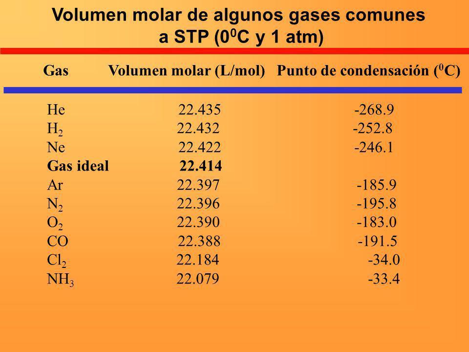Volumen molar de algunos gases comunes a STP (0 0 C y 1 atm) Gas Volumen molar (L/mol) Punto de condensación ( 0 C) He 22.435 -268.9 H 2 22.432 -252.8