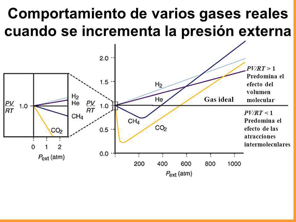 Comportamiento de varios gases reales cuando se incrementa la presión externa Gas ideal PV/RT > 1 Predomina el efecto del volumen molecular PV/RT < 1