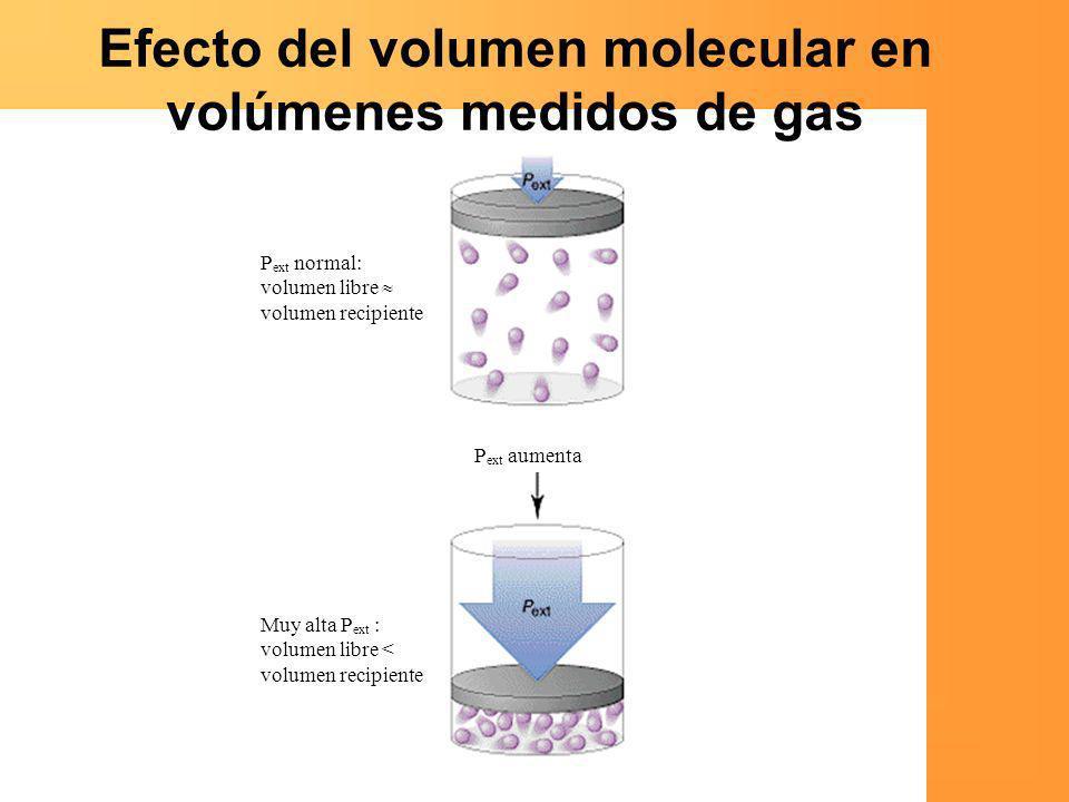 Efecto del volumen molecular en volúmenes medidos de gas P ext normal: volumen libre volumen recipiente P ext aumenta Muy alta P ext : volumen libre <