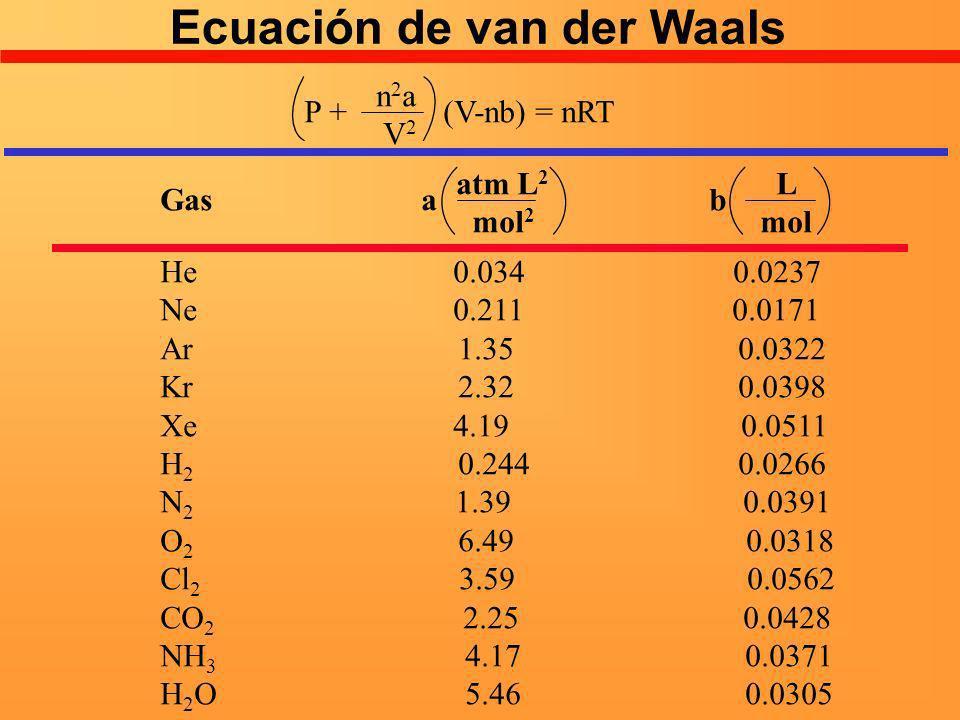Ecuación de van der Waals n 2 a V 2 P + (V-nb) = nRTGas a b atm L 2 mol 2 L mol He 0.034 0.0237 Ne 0.211 0.0171 Ar 1.35 0.0322 Kr 2.32 0.0398 Xe 4.19