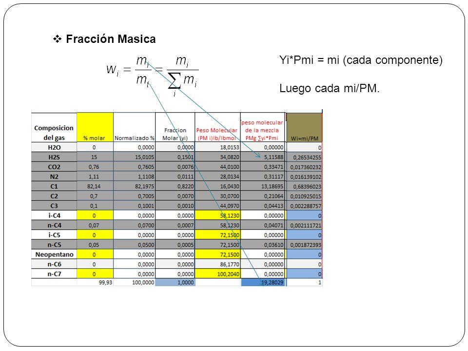 Fracción Masica Yi*Pmi = mi (cada componente) Luego cada mi/PM.