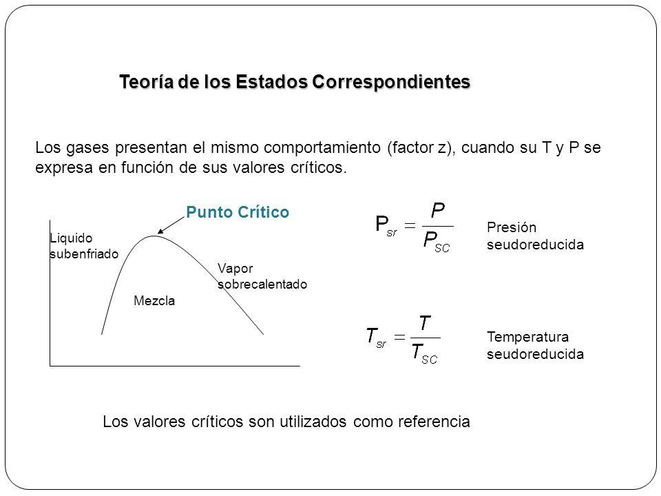 Los gases presentan el mismo comportamiento (factor z), cuando su T y P se expresa en función de sus valores críticos.