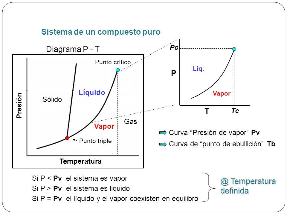 Sistema de un compuesto puro Diagrama P - T Presión Temperatura Vapor Punto triple Líquido Sólido Punto crítico Gas P T Tc Pc Líq.