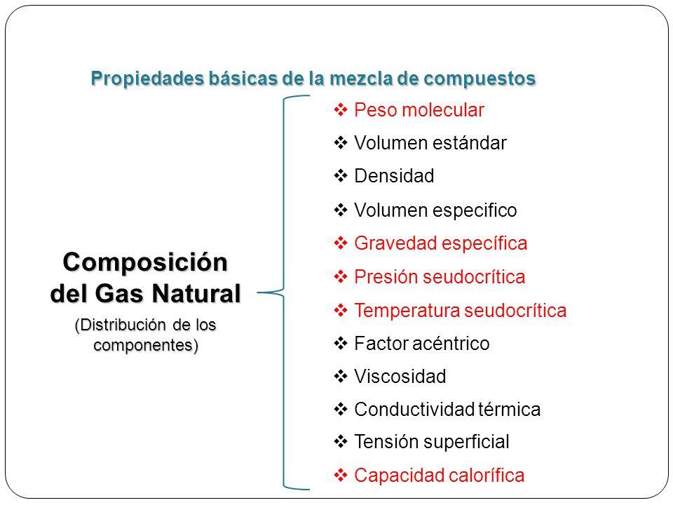 Gravedad específica Peso molecular Presión seudocrítica Temperatura seudocrítica Volumen estándar Composición del Gas Natural (Distribución de los componentes) Factor acéntrico Propiedades básicas de la mezcla de compuestos Tensión superficial Densidad Viscosidad Conductividad térmica Capacidad calorífica Volumen especifico