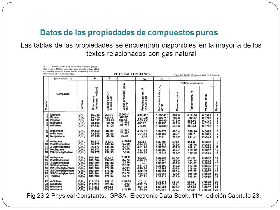 Datos de las propiedades de compuestos puros Fig 23-2 Physical Constants.