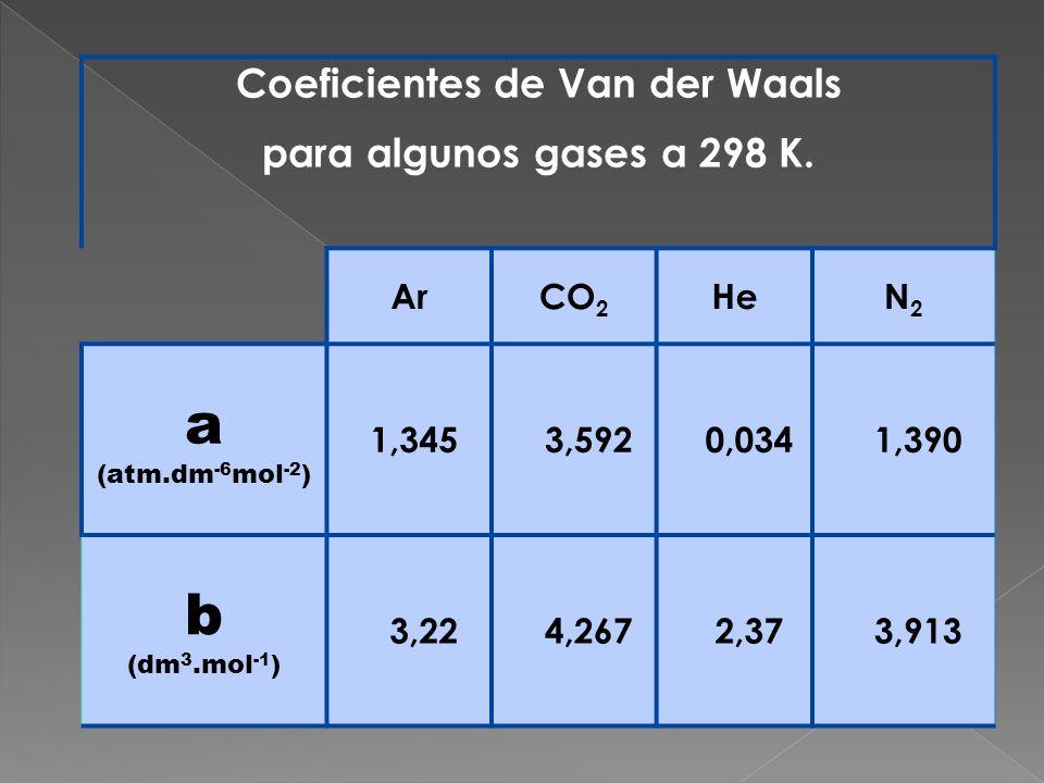 Coeficientes de Van der Waals para algunos gases a 298 K. ArCO 2 HeN2N2 a (atm.dm -6 mol -2 ) 1,345 3,592 0,034 1,390 b (dm 3.mol -1 ) 3,22 4,267 2,37