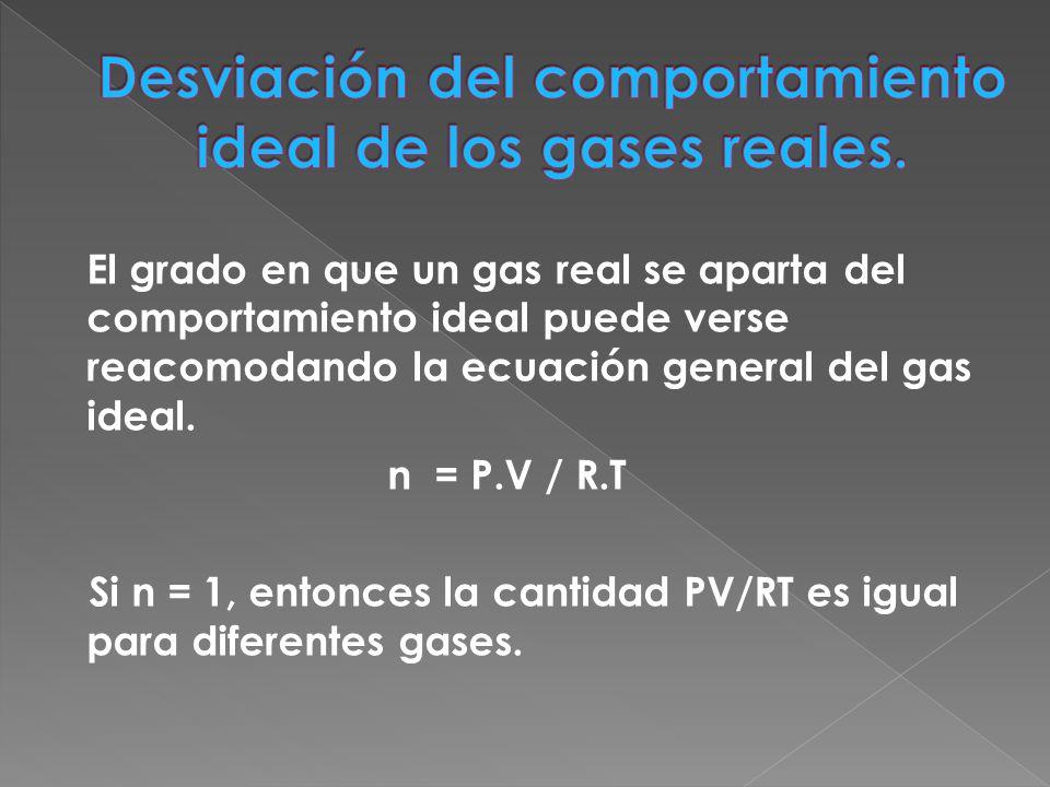 Gráfica para 1 mol de distintos gases en función de la presión.