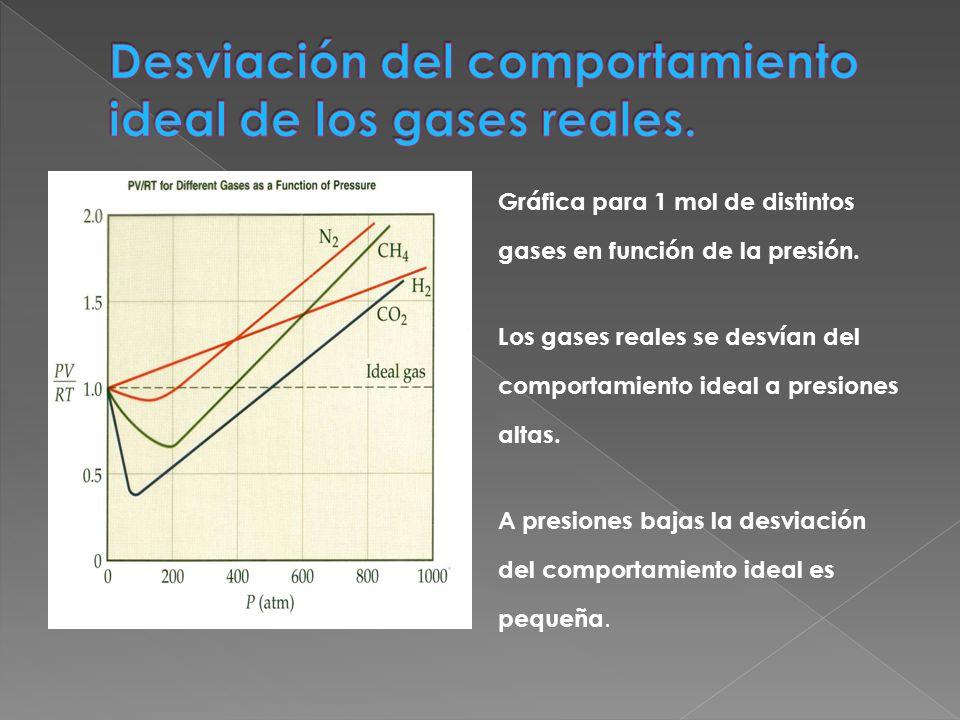 Gráfica para 1 mol de distintos gases en función de la presión. Los gases reales se desvían del comportamiento ideal a presiones altas. A presiones ba