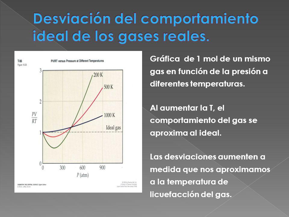 Gráfica de 1 mol de un mismo gas en función de la presión a diferentes temperaturas. Al aumentar la T, el comportamiento del gas se aproxima al ideal.