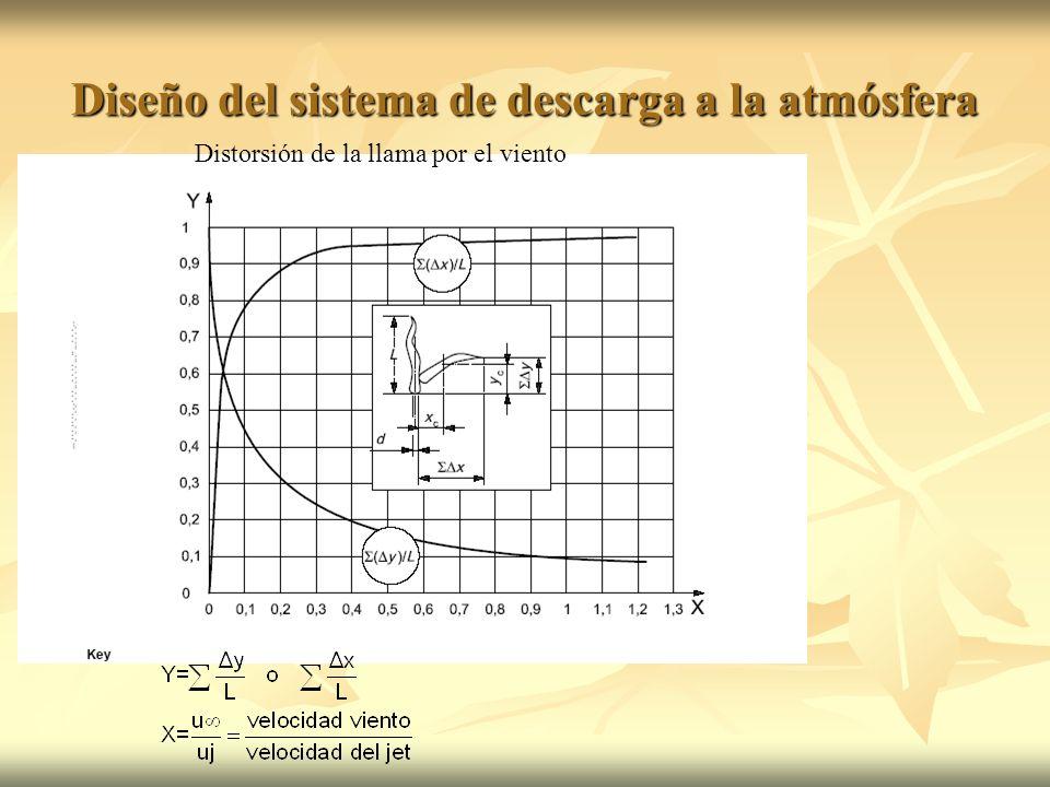 Diseño del sistema de descarga a la atmósfera Distorsión de la llama por el viento