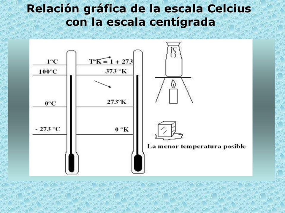 Relación gráfica de la escala Celcius con la escala centígrada