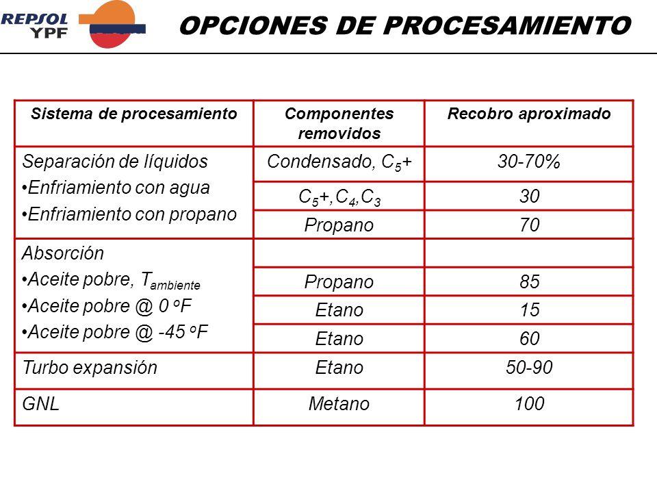 OPCIONES DE PROCESAMIENTO Sistema de procesamientoComponentes removidos Recobro aproximado Separación de líquidos Enfriamiento con agua Enfriamiento c