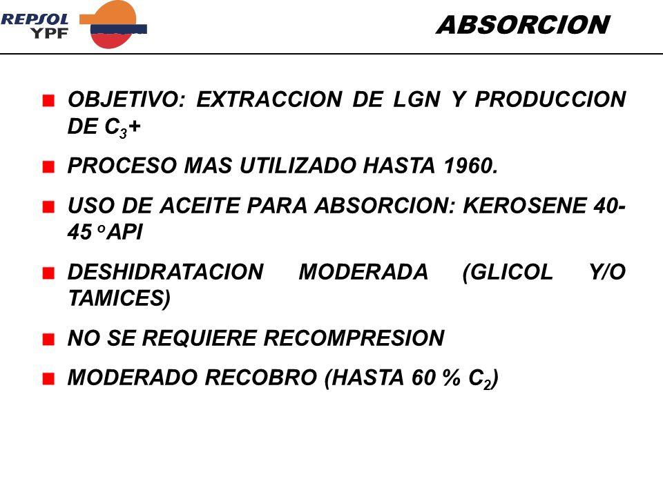 ABSORCION OBJETIVO: EXTRACCION DE LGN Y PRODUCCION DE C 3 + PROCESO MAS UTILIZADO HASTA 1960. USO DE ACEITE PARA ABSORCION: KEROSENE 40- 45 o API DESH