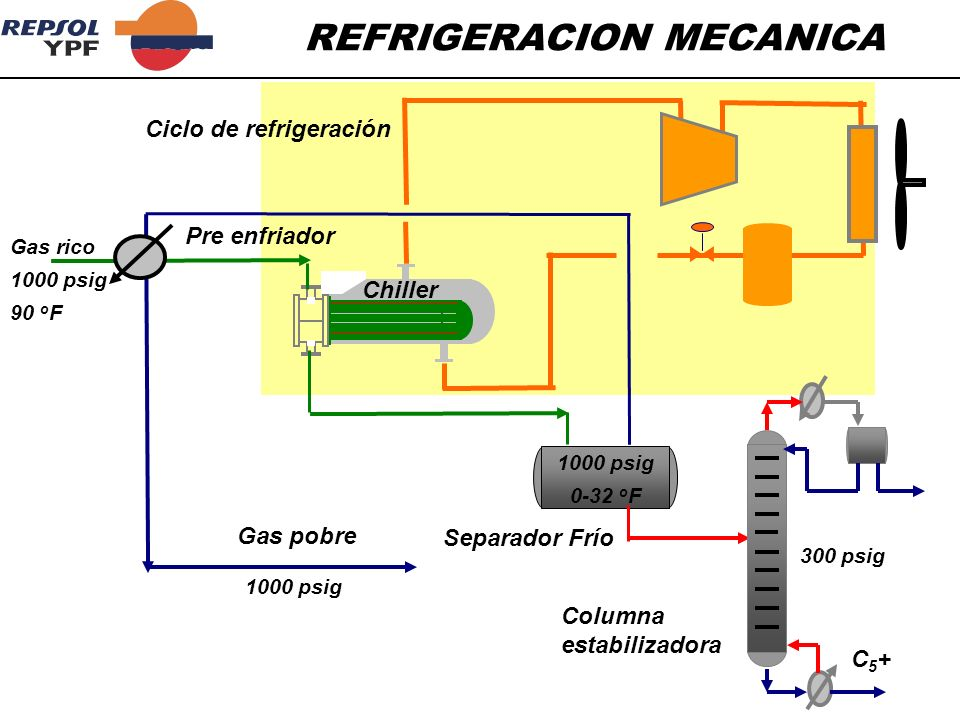 REFRIGERACION MECANICA Gas pobre C5+C5+ Ciclo de refrigeración Pre enfriador Chiller Separador Frío Columna estabilizadora Gas rico 1000 psig 90 o F 1