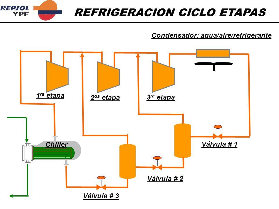 REFRIGERACION CICLO ETAPAS 1 ra etapa 2 da etapa 3 ra etapa Condensador: agua/aire/refrigerante Chiller Válvula # 1 Válvula # 2 Válvula # 3