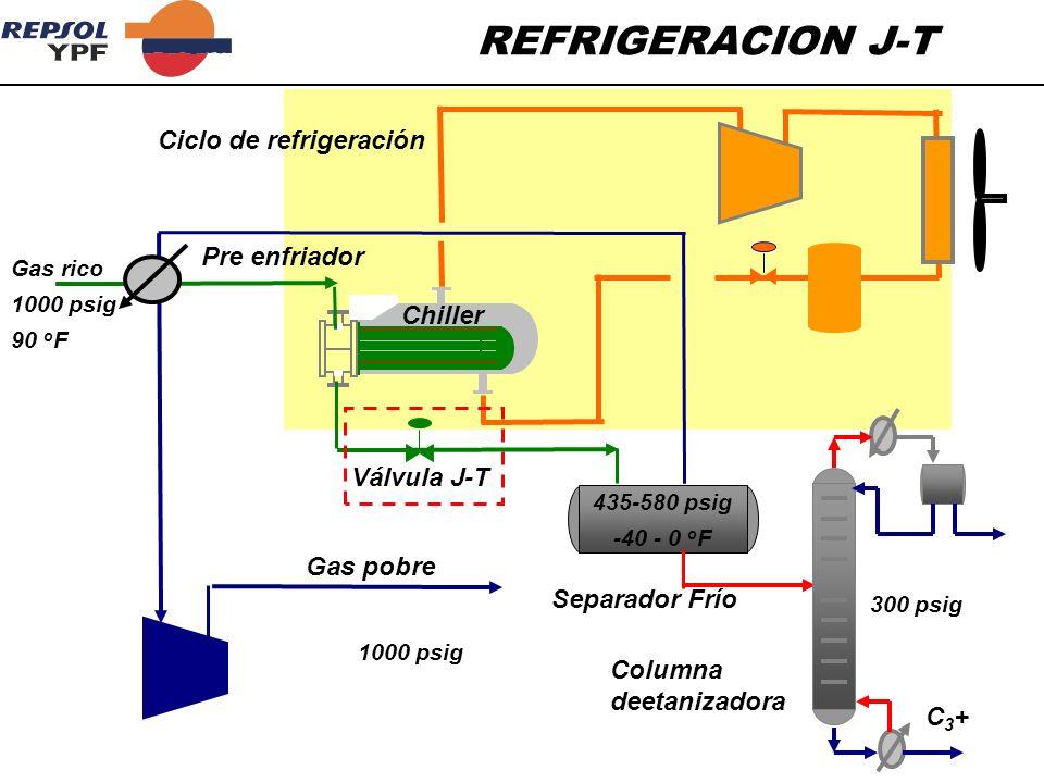 REFRIGERACION J-T Gas pobre Ciclo de refrigeración Pre enfriador Chiller Separador Frío Columna deetanizadora Gas rico 1000 psig 90 o F 1000 psig 300