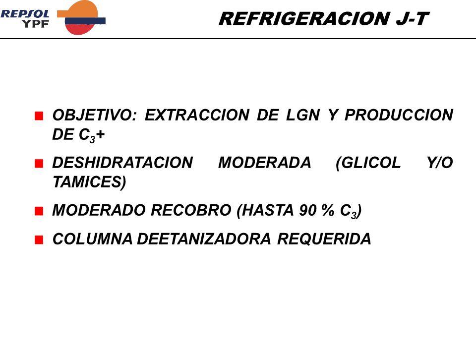 OBJETIVO: EXTRACCION DE LGN Y PRODUCCION DE C 3 + DESHIDRATACION MODERADA (GLICOL Y/O TAMICES) MODERADO RECOBRO (HASTA 90 % C 3 ) COLUMNA DEETANIZADOR