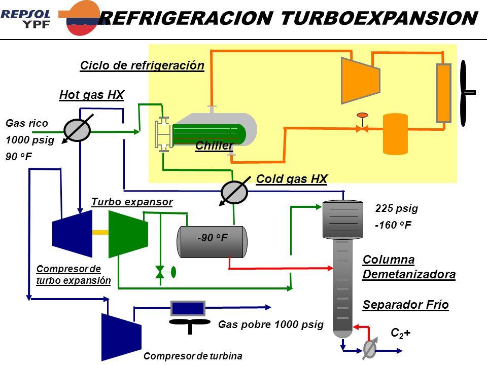 REFRIGERACION TURBOEXPANSION Gas pobre 1000 psig Ciclo de refrigeración Hot gas HX Chiller Separador Frío Columna Demetanizadora Gas rico 1000 psig 90