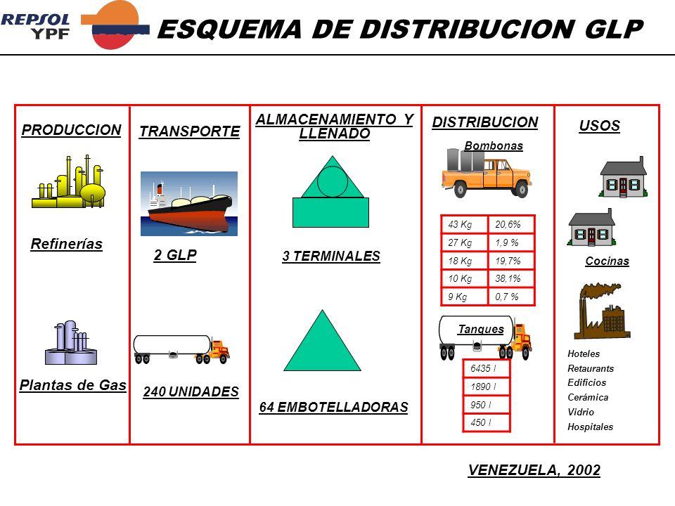 ESQUEMA DE DISTRIBUCION GLP PRODUCCION TRANSPORTE ALMACENAMIENTO Y LLENADO DISTRIBUCION USOS Plantas de Gas Refinerías 2 GLP 240 UNIDADES VENEZUELA, 2