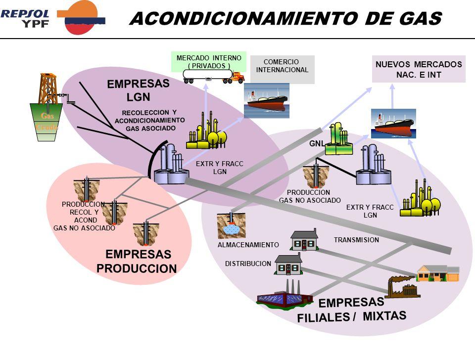 OBJETIVO: EXTRAER COMPONENTES CONDENSABLES DEL GAS PARA VENTAS O ESPECIFICACION DE TRANSPORTE CONCEPTO: RECUPERACION DE ETANO, PROPANO, Y MAS PESADOS DE LA CORRIENTE DE GAS NATURAL.