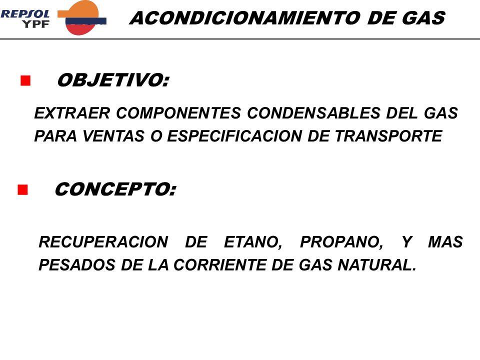 OBJETIVO: EXTRAER COMPONENTES CONDENSABLES DEL GAS PARA VENTAS O ESPECIFICACION DE TRANSPORTE CONCEPTO: RECUPERACION DE ETANO, PROPANO, Y MAS PESADOS