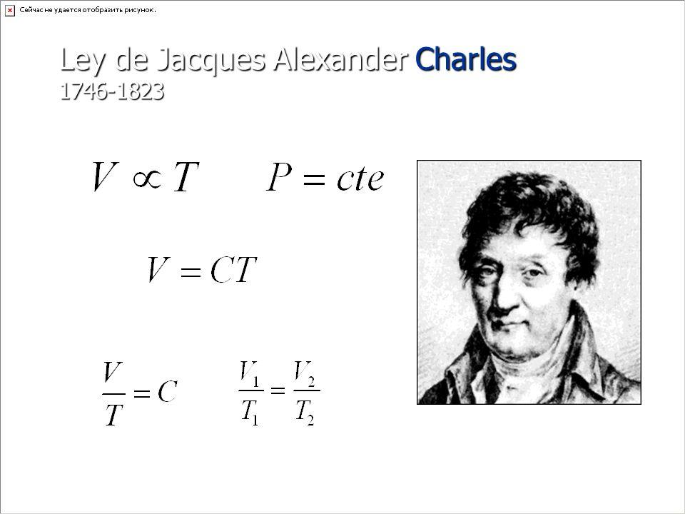 Gráfica de la ley de Charles P [Pa] V [m 3 ] isobara