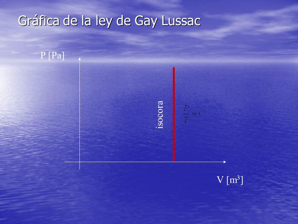 Gráfica de la ley de Gay Lussac P [Pa] V [m 3 ] isocora