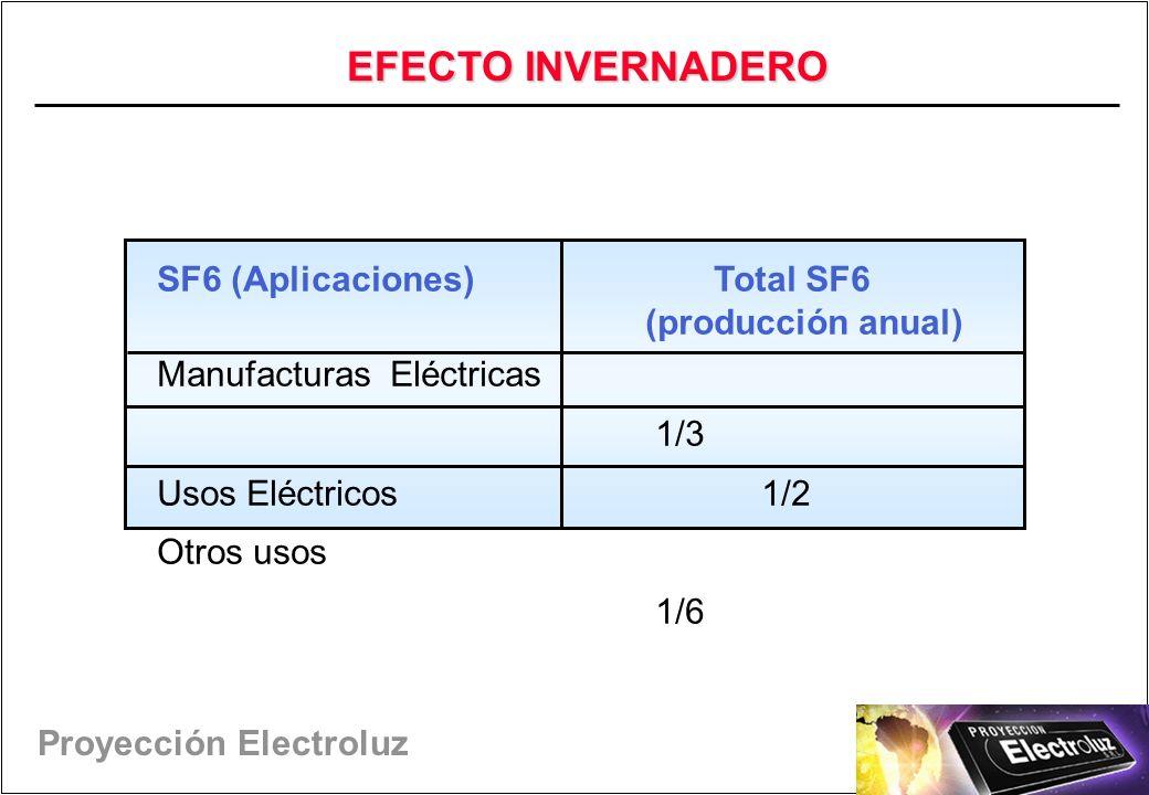 Proyección Electroluz SF6 (Aplicaciones) Total SF6 (producción anual) Manufacturas Eléctricas 1/3 Usos Eléctricos 1/2 Otros usos 1/6 EFECTO INVERNADERO