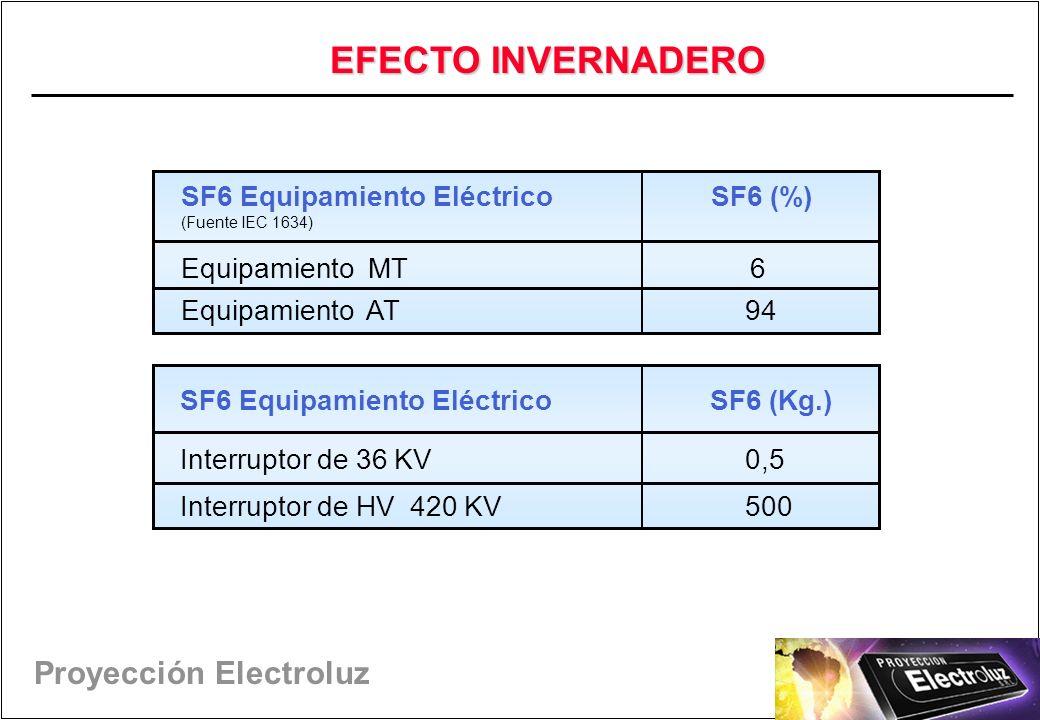 Proyección Electroluz SF6 Equipamiento Eléctrico SF6 (%) (Fuente IEC 1634) Equipamiento MT 6 Equipamiento AT 94 SF6 Equipamiento Eléctrico SF6 (Kg.) Interruptor de 36 KV 0,5 Interruptor de HV 420 KV 500 EFECTO INVERNADERO