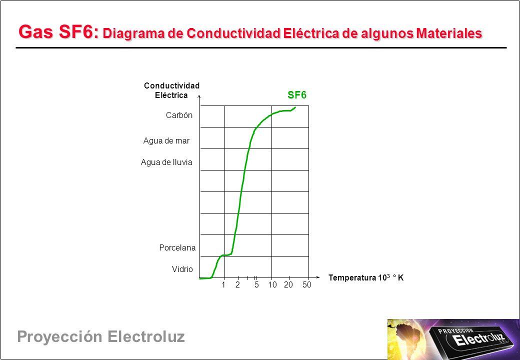 Proyección Electroluz Gas SF6: Diagrama de Conductividad Eléctrica de algunos Materiales Temperatura 10 3 ° K 125102050 Vidrio Porcelana Agua de lluvia Agua de mar Carbón SF6 Conductividad Eléctrica
