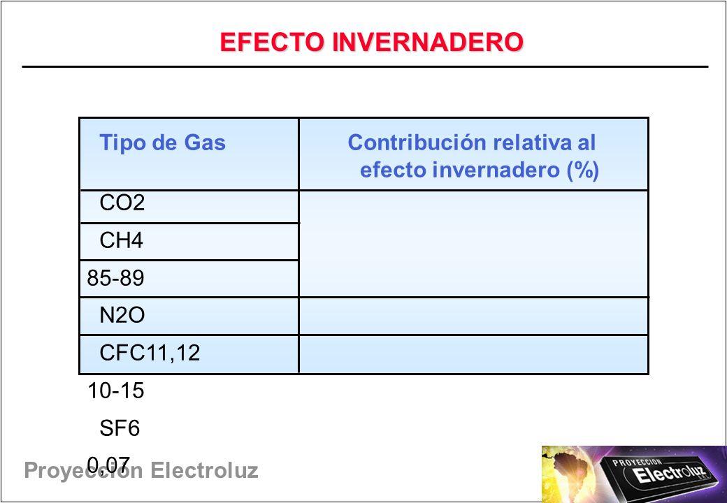 Proyección Electroluz Tipo de Gas Contribución relativa al efecto invernadero (%) CO2 CH4 85-89 N2O CFC11,12 10-15 SF6 0,07 EFECTO INVERNADERO