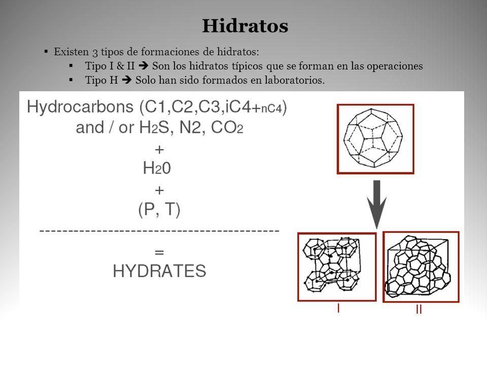 Hidratos Existen 3 tipos de formaciones de hidratos: Tipo I & II Son los hidratos típicos que se forman en las operaciones Tipo H Solo han sido formad