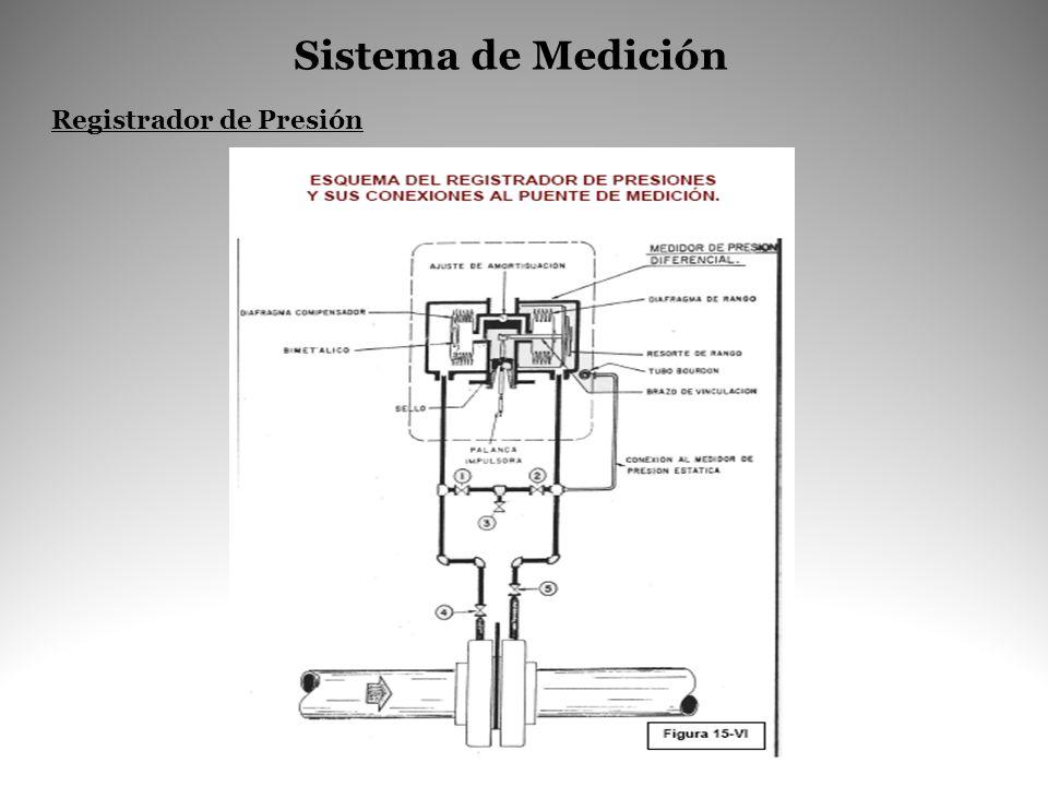 Registrador de Presión Sistema de Medición