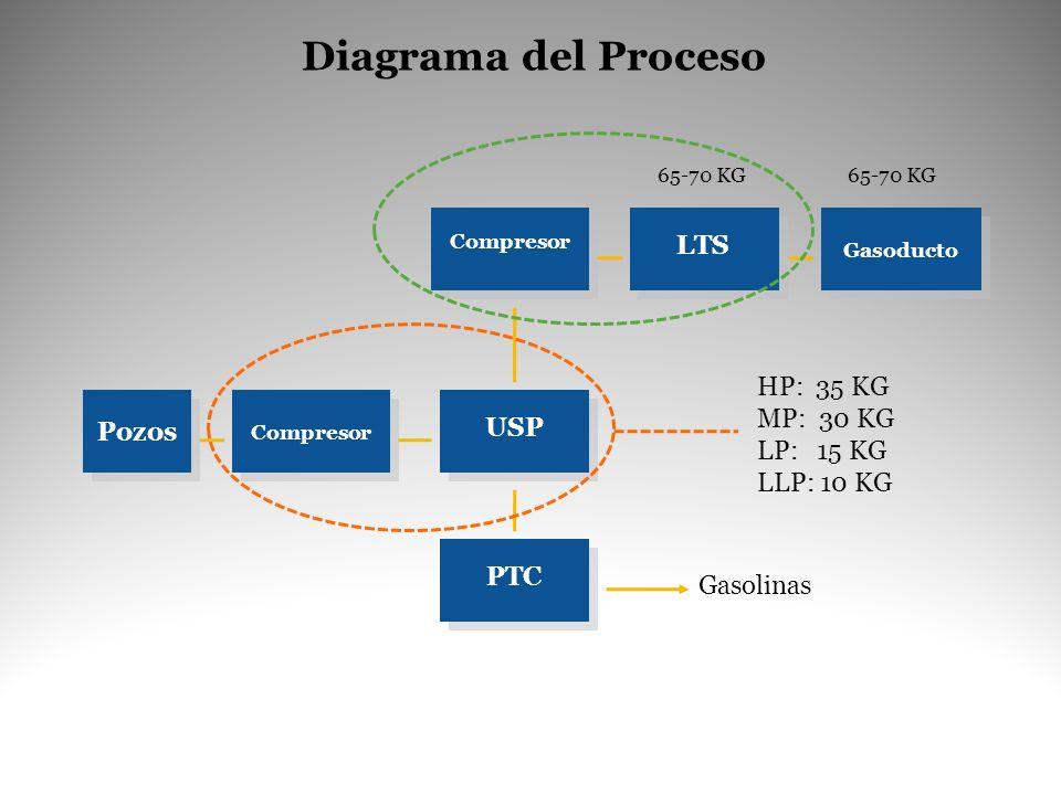 Diagrama del Proceso Pozos Compresor USP LTS Gasoducto PTC Compresor Gasolinas HP: 35 KG MP: 30 KG LP: 15 KG LLP: 10 KG 65-70 KG